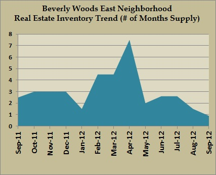 beverly woods east inventory sept 2012