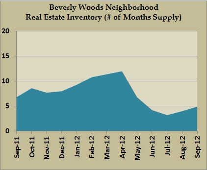 beverly woods inventory sept 2012