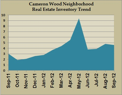 cameron wood inventory sept 2012