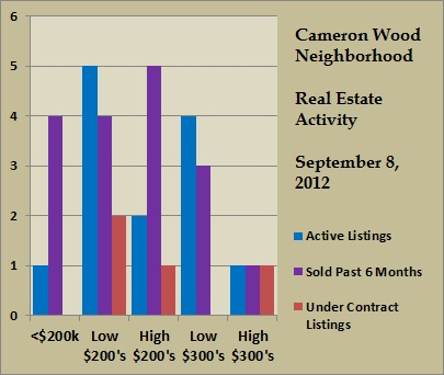 cameron wood price ranges sept 2012