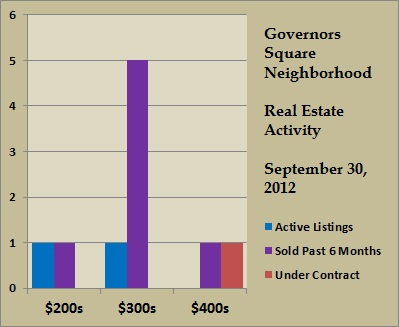 governors square price ranges sept 2012