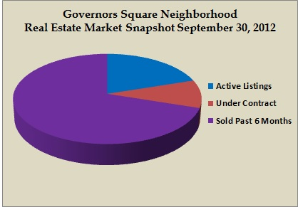 governors square snapshot sept 2012