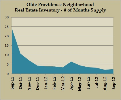 olde providence inventory sept 2012