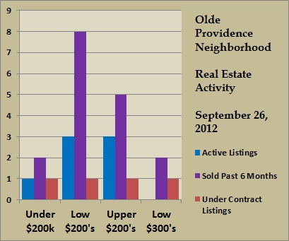 olde providence price ranges sept 2012