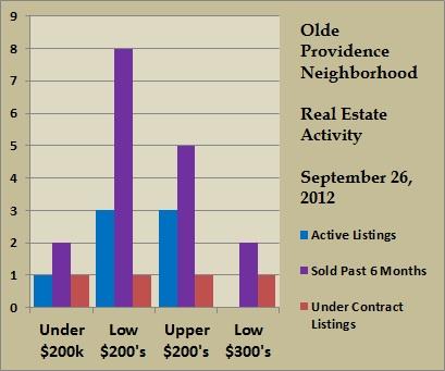 olde providence price ranges sept 2012