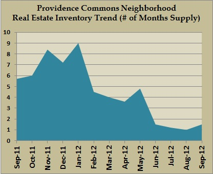 providence commons inventory sept 2012