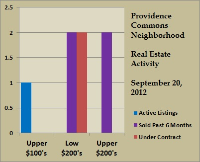 providence commons price ranges sept 2012