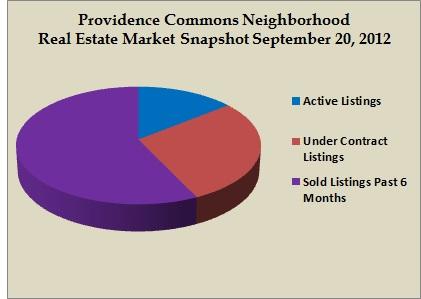 providence commons snapshot sept 2012
