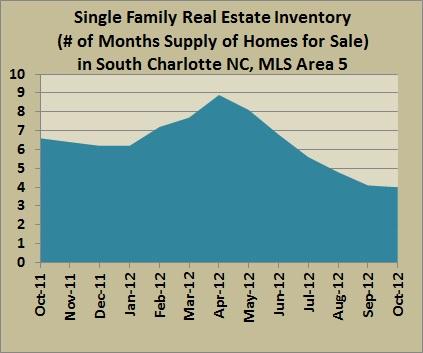 area 5 inventory oct 2012