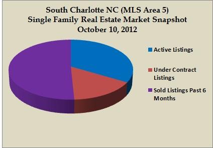 area 5 snapshot oct 2012