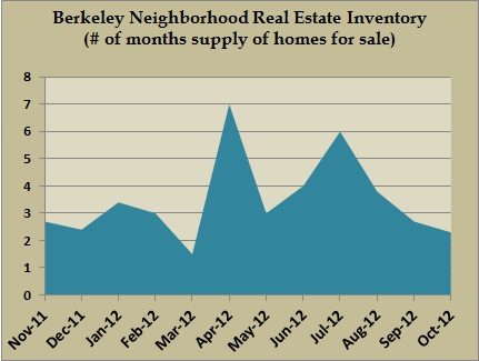 berkeley inventory oct 2012