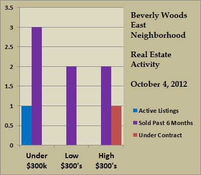 beverly woods east price ranges oct 2012