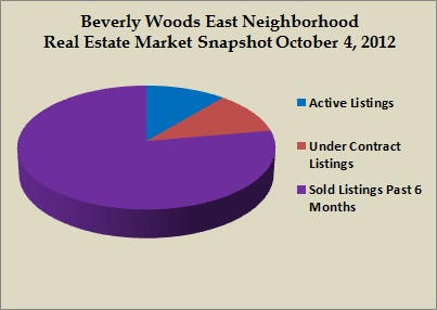beverly woods east snapshot oct 2012