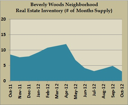 beverly woods inventory oct 2012