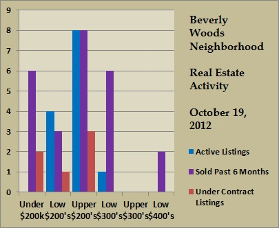 beverly woods price ranges oct 2012
