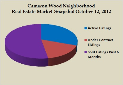 cameorn wood snapshot oct 2012