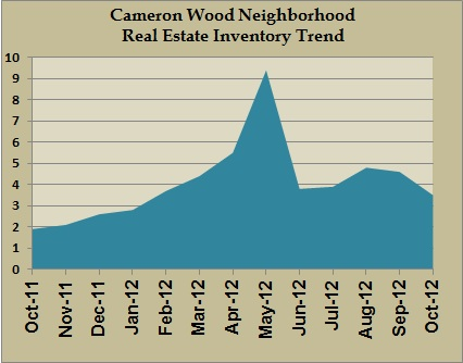 cameron wood inventory oct 2012