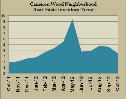 cameron wood inventory oct 2012