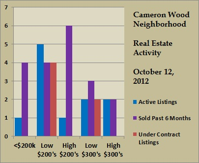 cameron wood price ranges oct 2012
