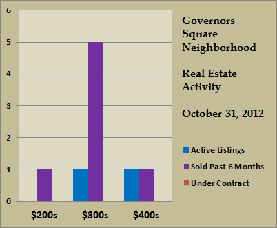 governors square price ranges oct 2012