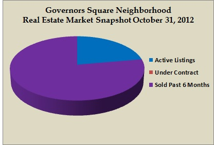 governors square snapshot oct 2012