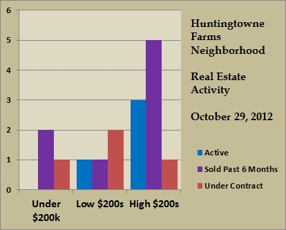 huntingtowne farms price ranges oct 2012