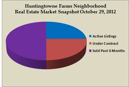 huntingtowne farms snapshot oct 2012