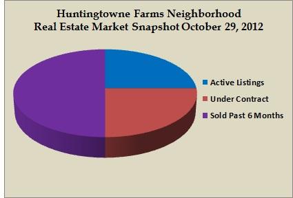 huntingtowne farms snapshot oct 2012