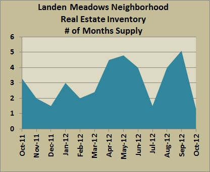 landen meadows inventory oct 2012