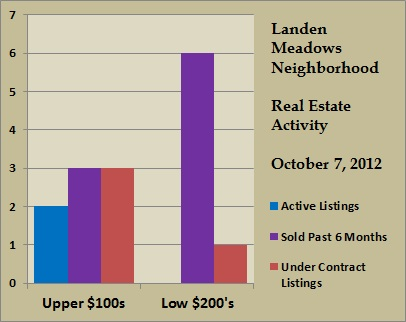 landen meadows price ranges oct 2012