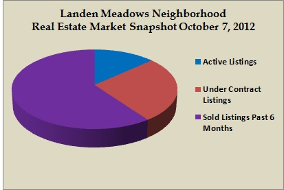 landen meadows snapshot oct 2012