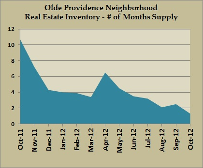 olde providence inventory oct 2012