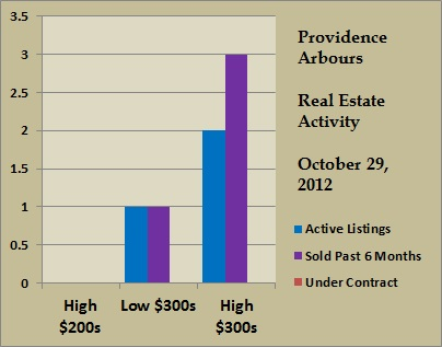 providence arbours price ranges oct 2012