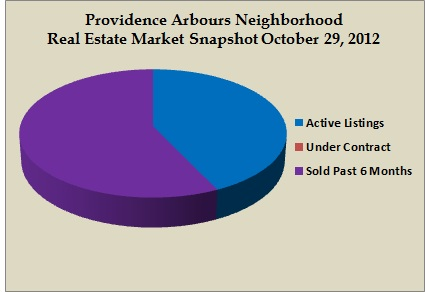 providence arbours snapshot oct 2012
