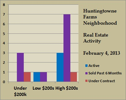 huntingtowne farms price ranges feb 2013