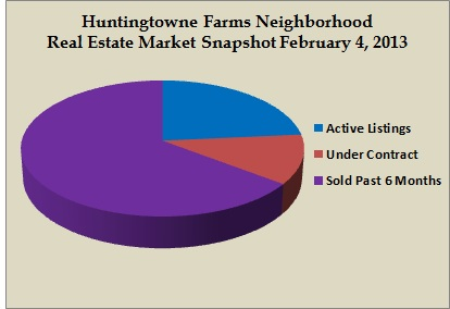 huntingtowne farms snapshot feb 2013
